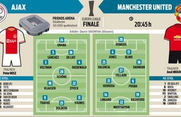 Ajax-Man United, sot finalja e Europa League edhe për një vend në Champions
