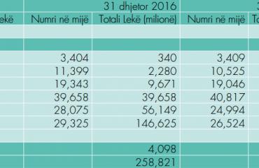 Shqiptarët qarkullojnë 131.2 milionë kartëmonedha
