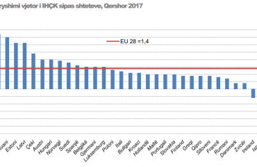 """Inflacioni """"kapërcen"""" kufijtë, tejkalon edhe BE-në"""