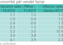 BSH Ekonomia shqiptare rritet më shpejt se rajoni