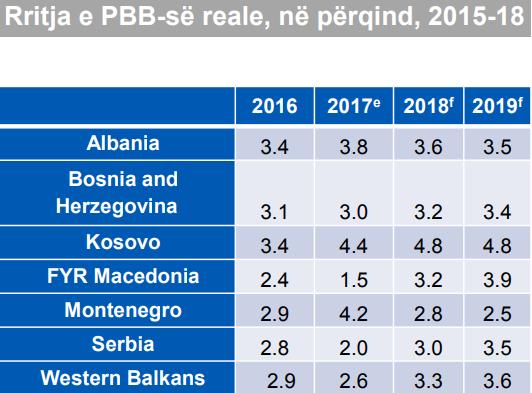 BB: Rritja ekonomike shqiptare do ngadalësohet