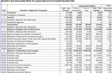 Buxheti 2018, sa pará të qytetarëve do shpenzojnë institucionet e shtetit?