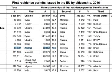 Eurostat: Lejet e qëndrimit, shqiptarët  të parët në Greqi dhe të tretët në Itali
