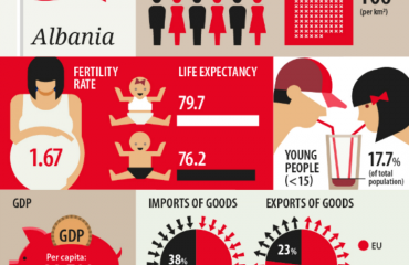 Eurostat: Shqiptarët, me më pak të ardhura në  rajon