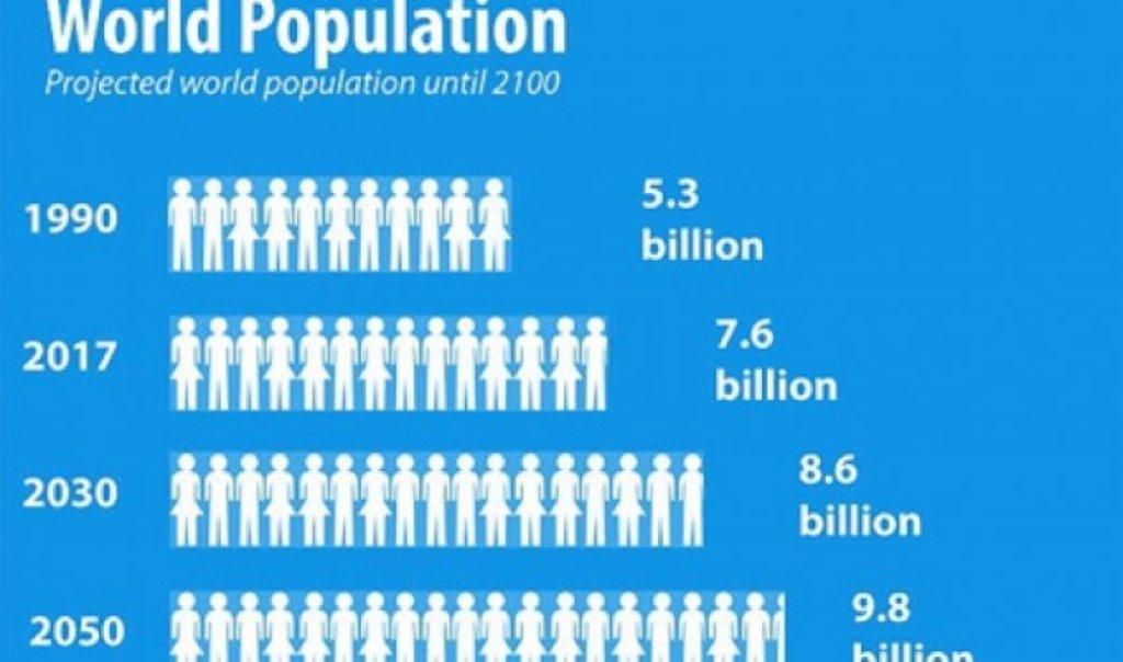 Në vitin 2050, popullsia e botës do të arrijë në 9.8 miliardë