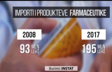 Shqiptarët denden me ilaçe, dyfishohen importet e barnave, rritet sëmundshmëria dhe plakja