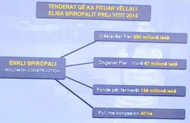 DENONCIMI I PD-së/ Burri-drejtor i jepte tenderët vëllait-biznesmen, ja si u pasurua familja ministrore Spiropali