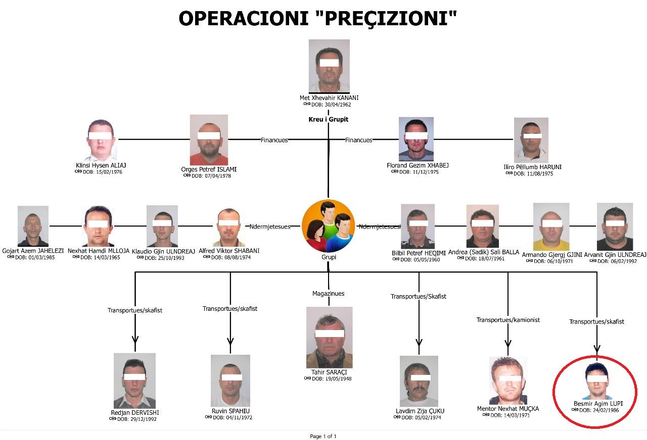 """Trafiku i drogës, një tjetër i arrestuar nga Operacioni """"Precizioni"""""""