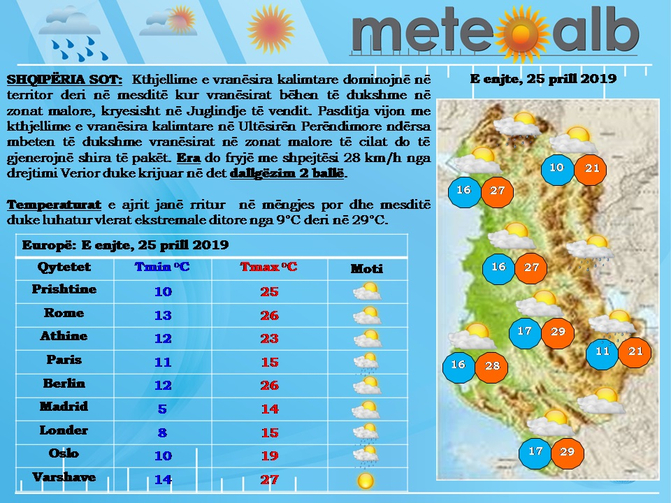 MOTI/ Ditë me diell dhe vranësira kalimtare, temperaturat sot arrijnë në 29°C