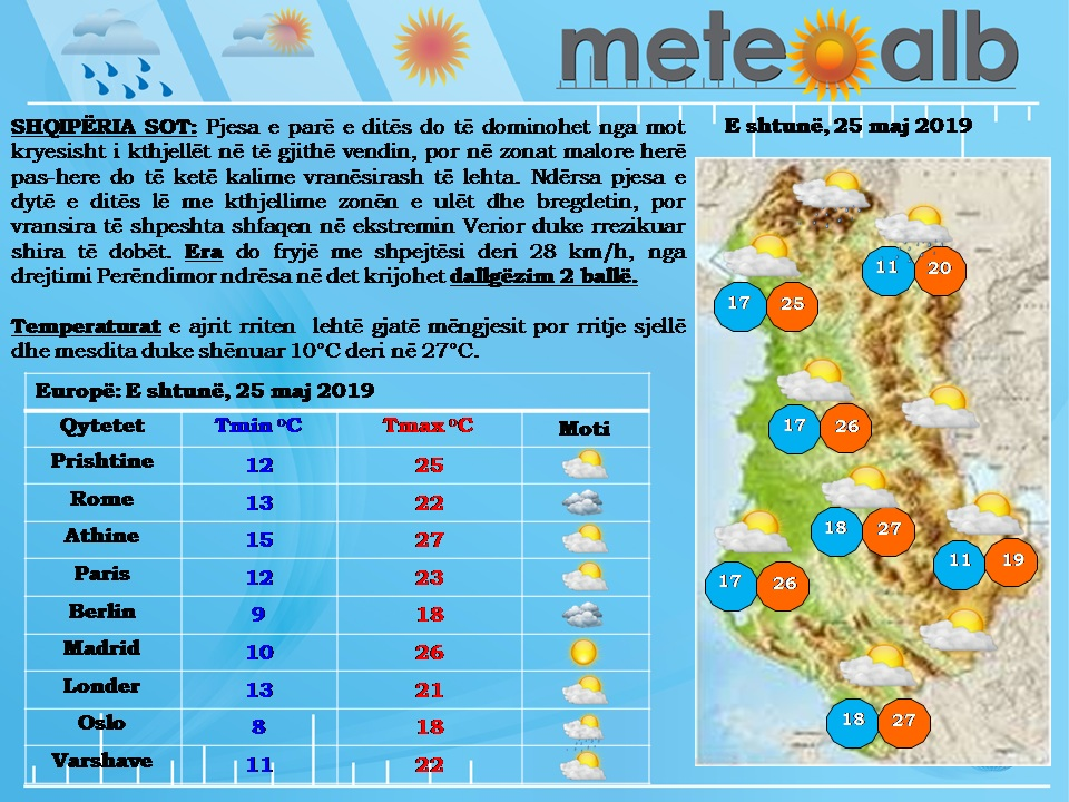 Ditë me diell dhe vranësira kalimtare, temperaturat sot arrijnë në 27°C