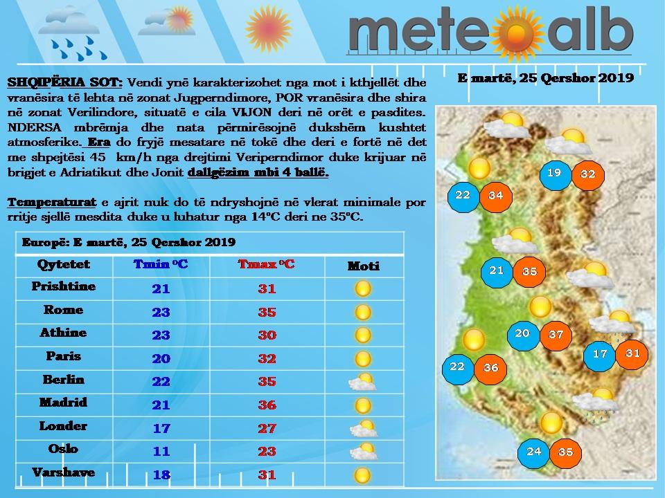 Gjysma e Shqipërisë me diell, në pjesën tjetër vranësira dhe shira të dobët. Temperaturat nisin të rriten
