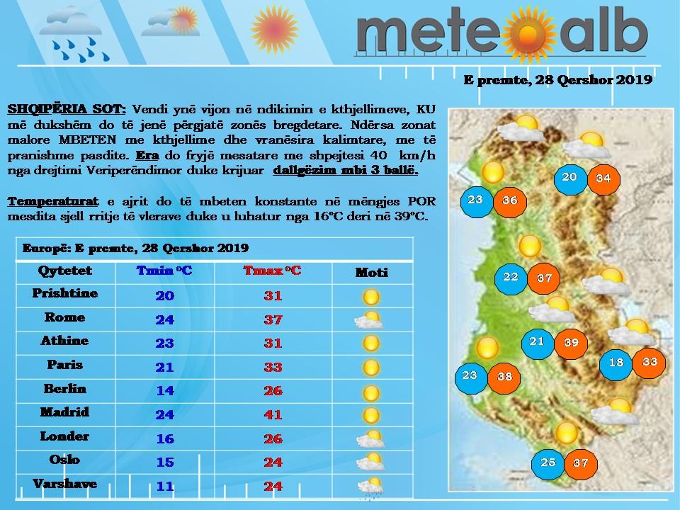 Vala e të nxehtit nuk ndal rritjen, temperaturat arrijnë sot në 39°C
