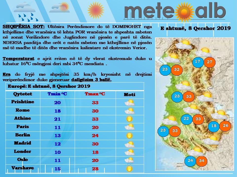 Edhe sot ditë me diell në pjesën më të madhe të vendit, temperaturat arrijnë në 34°C