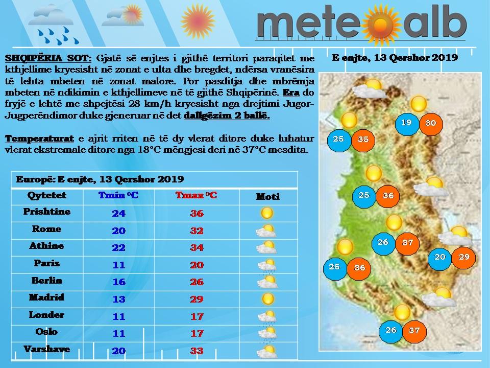 Ditë me diell në pjesën më të madhe të vendit, temperaturat arrijnë në 37°C