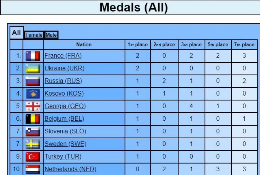 Kosova e katërta për medaljet e fituara në 'Minsk 2019'