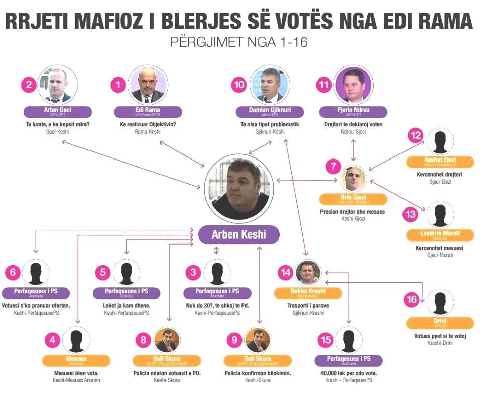 """Përgjimet e """"Bild"""", Shehaj: Skema e rrjetit mafioz të blerjes së votave nga Edi Rama"""